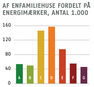 Diagram for energirenovering